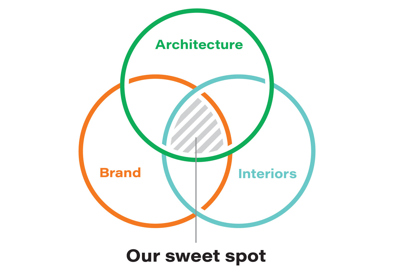 sweet spot venn diagram